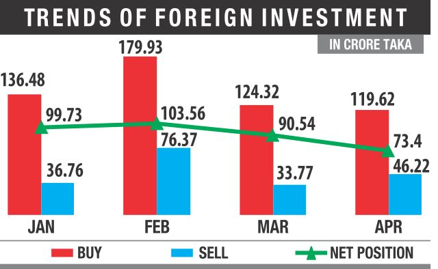 Foreign investment in DSE drops for the second month