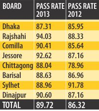 Record pass rate in SSC