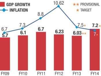 Govt sets sights on ambitious GDP growth