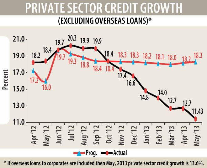BB aims to lower inflation, keep up growth momentum