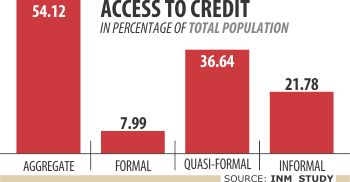 Bangladesh comes second in financial inclusion in S Asia