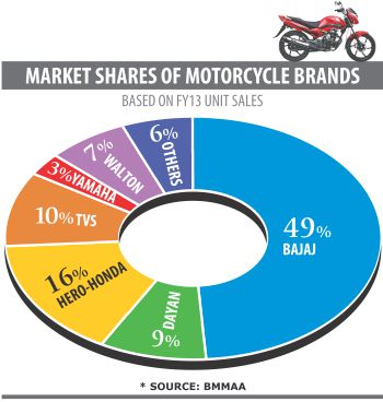 Motorcycle Market Heats Up As New Players Step In