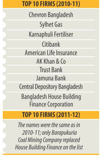 Finance firms top taxpayers' list