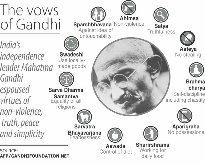 11 vows of gandhi But they must adhere to gandhi's 11 vows that he promoted including non-violence, no possessions, use of local goods, working for daily food, self restraint,.