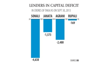 Sonali, Agrani to get Tk 2,000cr to fix capital deficit