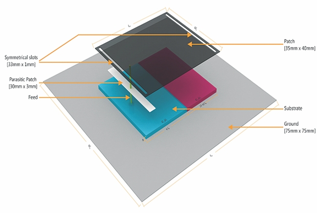 microstrip antenna thesis Microstrip patch antenna is a low profile antenna that is capable of maintaining high performance over a wide spectrum of frequencies in this thesis microstrip antenna, microstrip patch antenna.