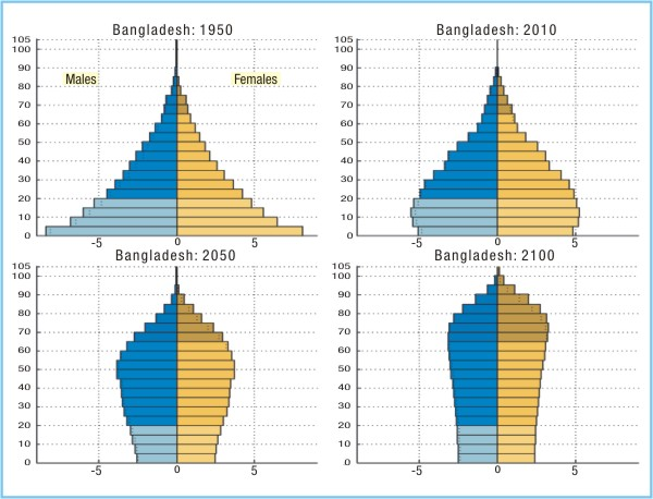 population and development in bangladesh Between developing countries (bangladesh, ethiopia, indonesia, mexico and   of population growth on economic development in today's less.