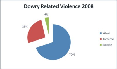 questionnaire of dowry death