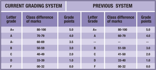 grading is better than marks Other than that, it is always better to have a continuous grading system where students won't need to fret over a single mark that can change their grade 15k views view upvoters related questions.